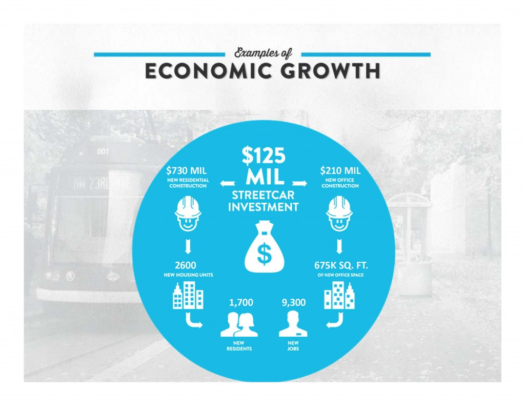 2103-03-19-Streetcar PP EconGrowth